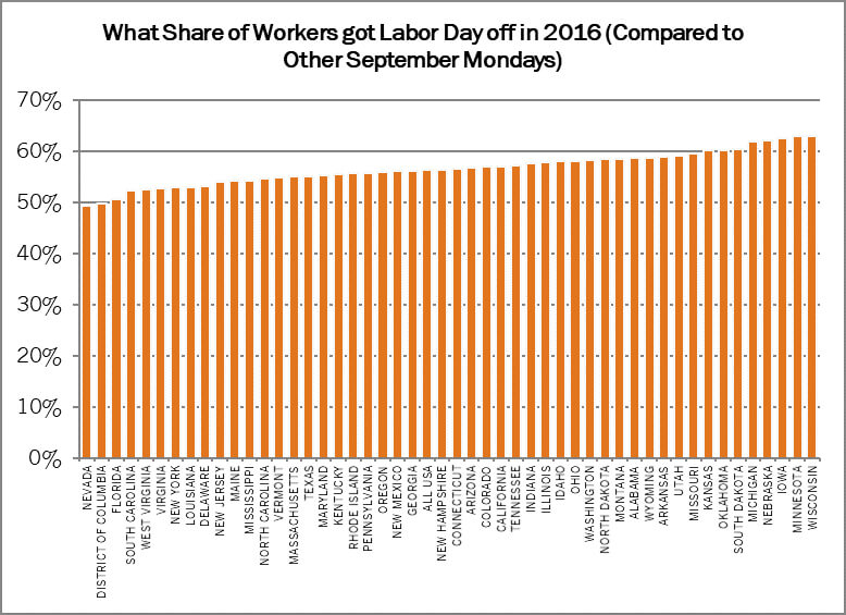 what share of workers got labor day off in 2016 bar graph