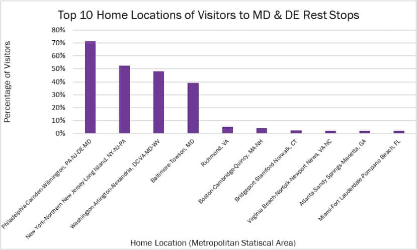 transportation-data-home-footprint-msa-chart-de-md